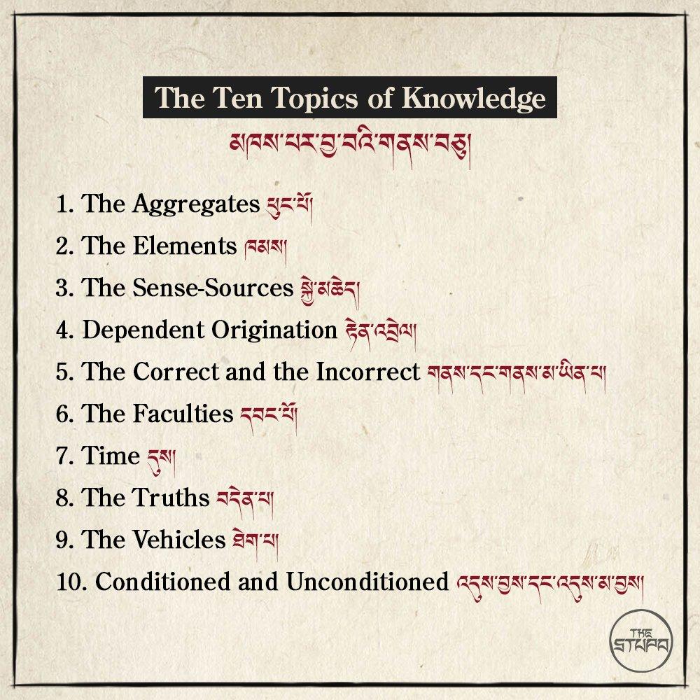 The Ten Topics of Knowledge མཁས་པར་བྱ་བའི་གནས་བཅུ།